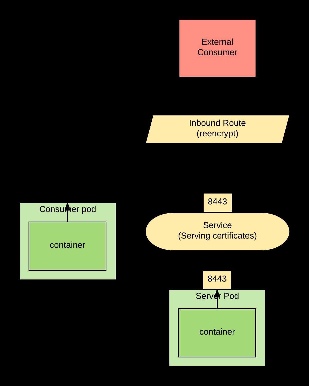 Dynamically Creating Java Keystores In Openshift Rhd Blog