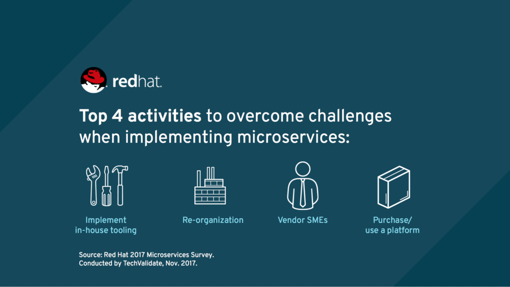 The State of Microservices Survey 2017 - Eight trends you