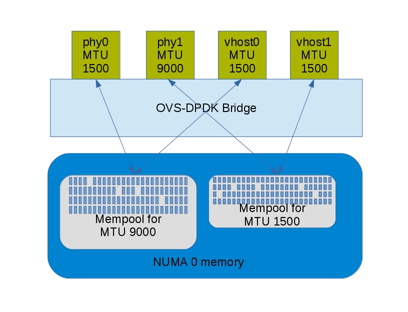Open vSwitch-DPDK: How Much Hugepage Memory?