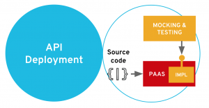 API deployment stage
