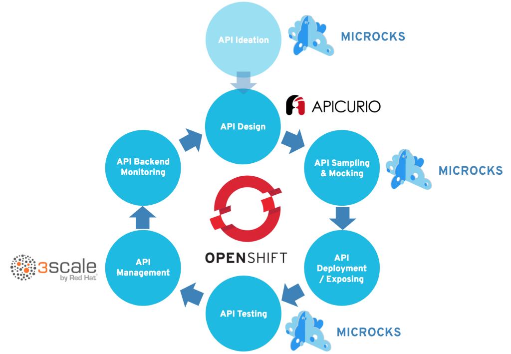 Full API lifecycle around OpenShift