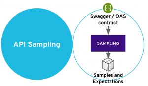 API sampling stage