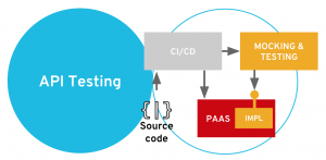 API Testing stage
