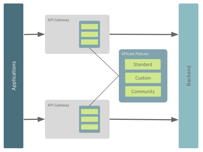 Adding API Gateway Policies Now Easier With Red Hat 3scale