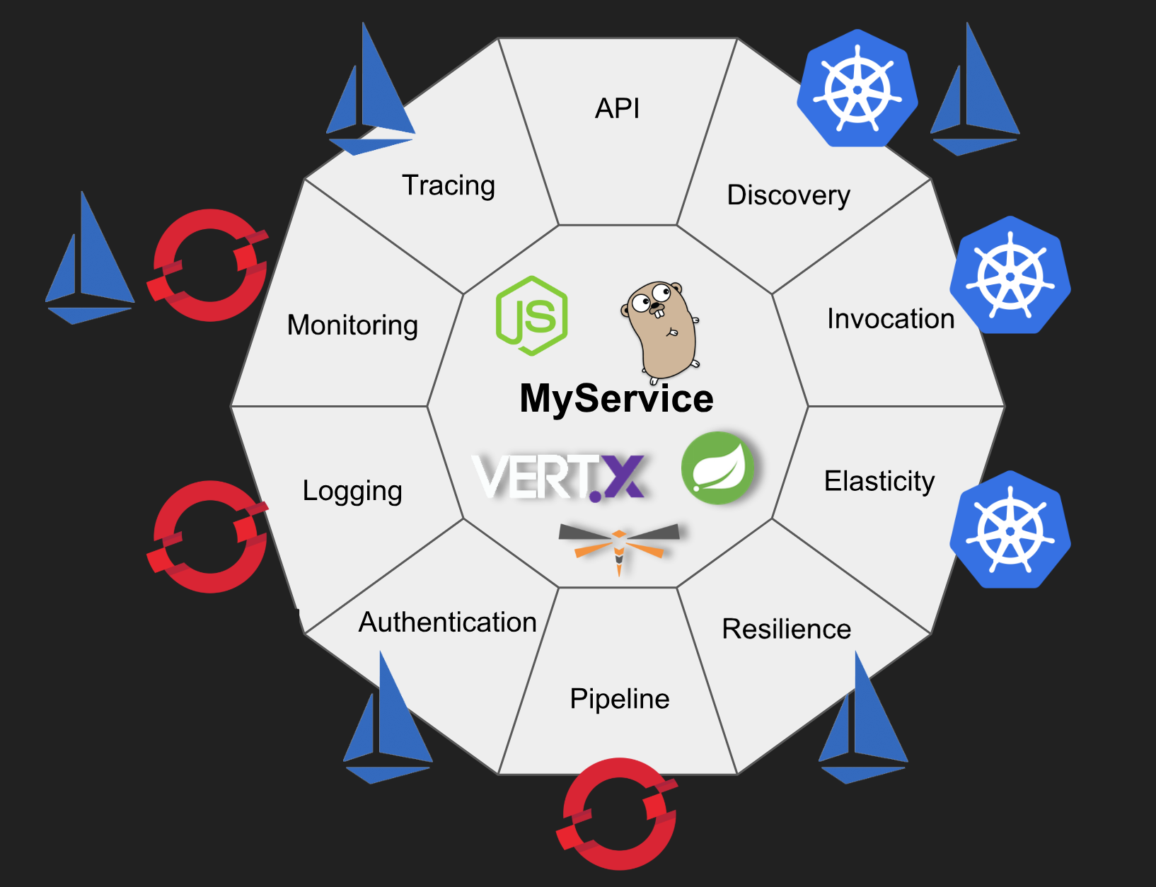 Why Kubernetes is The New Application Server