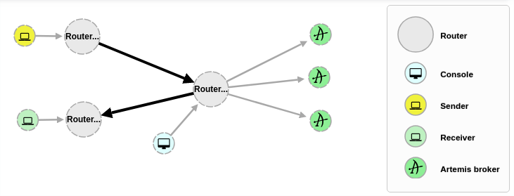 Scaling AMQ 7 Brokers with AMQ Interconnect - Red Hat Developer