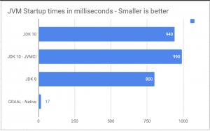 JVM startup time