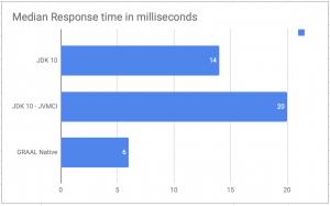 Response times comparison