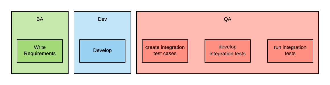 Container Native Integration Testing Rhd Blog