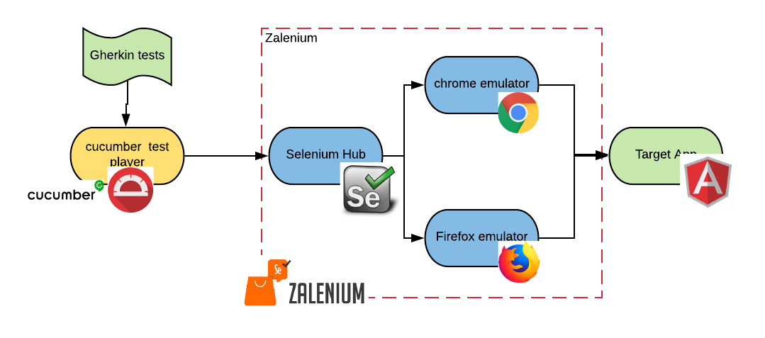 ContainerNativeIntegrationTests - zalenium - Red Hat Developer