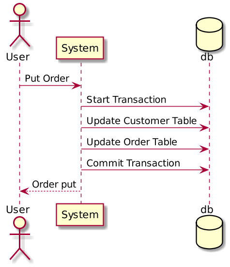 Diagram of customer order example with a monolithic system using a local transaction