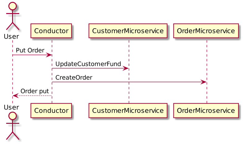 Diagram of customer order example with microservices