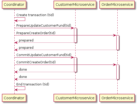 Diagram of 2pc implementation for the customer order example
