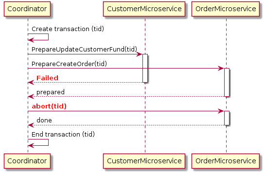 Diagram of a 2pc rollback for the customer order example