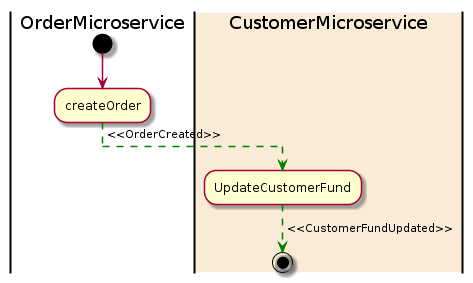 Diagram of the Saga pattern for the customer order example