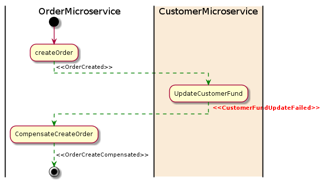 Patterns for distributed transactions within a microservices architecture