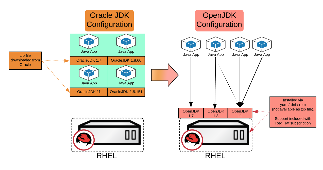 Migrating from Oracle JDK to OpenJDK on Red Hat Enterprise