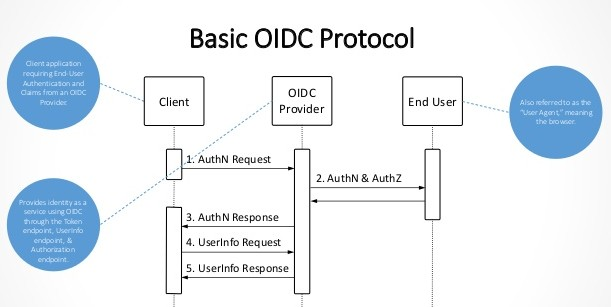 OAuth-based authentication flow