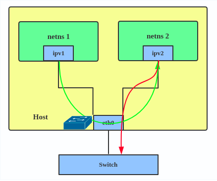 Introduction to Linux interfaces for virtual networking - Red Hat