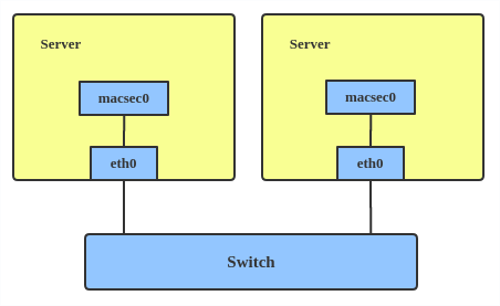 MACsec configuration