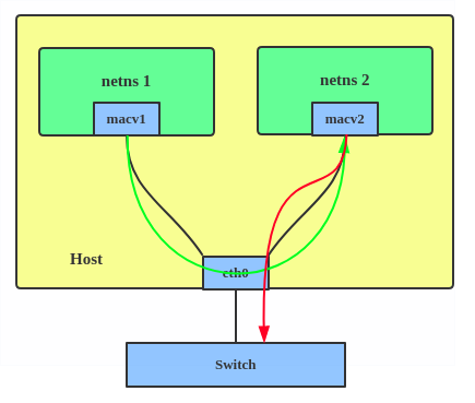 Introduction to Linux interfaces for virtual networking