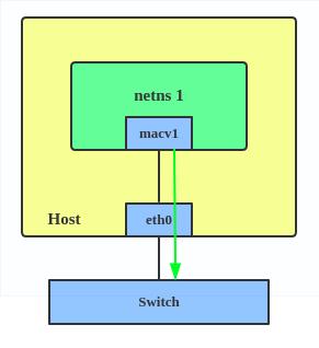Passthru MACVLAN configuration