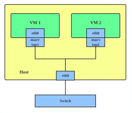 MACVTAP/IPVTAP instance