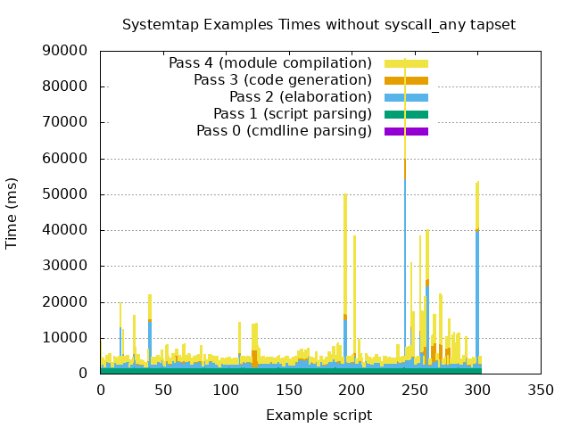 Bar graph showing how long SystemTap took to convert example scripts to instrumentation without syscall_any tapset