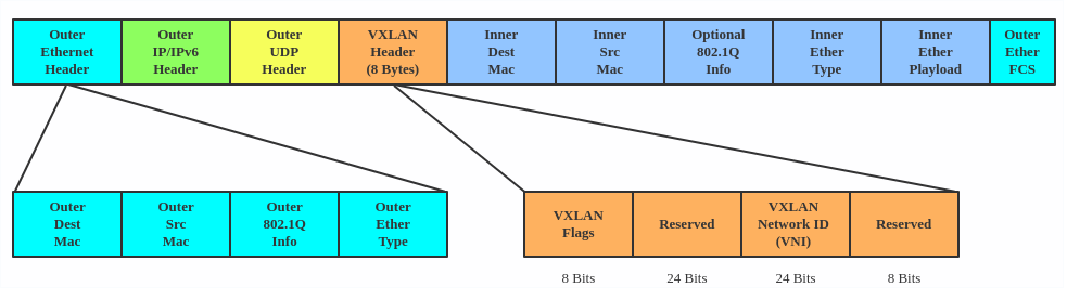 VXLAN encapsulates Layer 2 frames with a VXLAN header into a UDP-IP packet