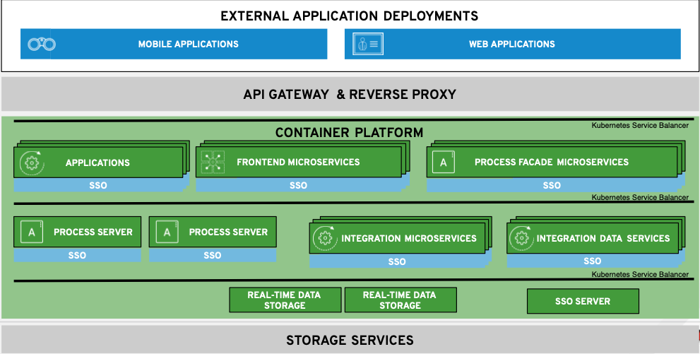Integration of API management details (Part 4)