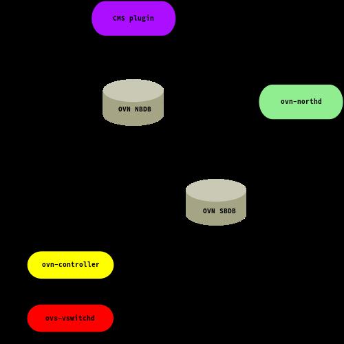 OVN architecture