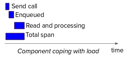 Graphic of a component that is coping with the load