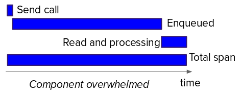 Graphic of a component that is not coping with the load
