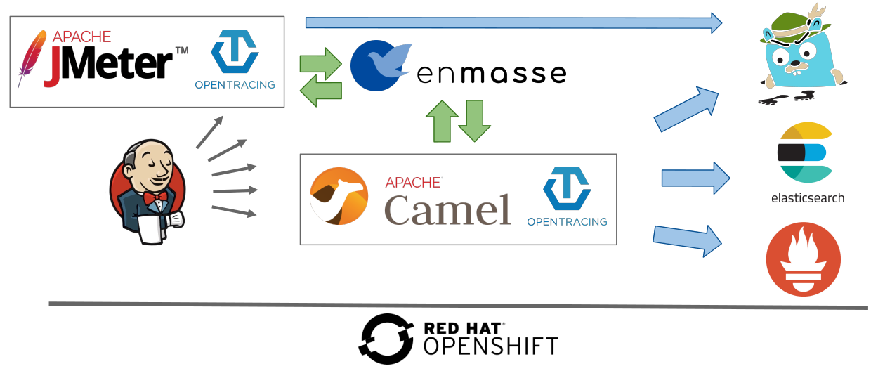 Leveraging OpenShift or Kubernetes for automated performance tests (part 2)