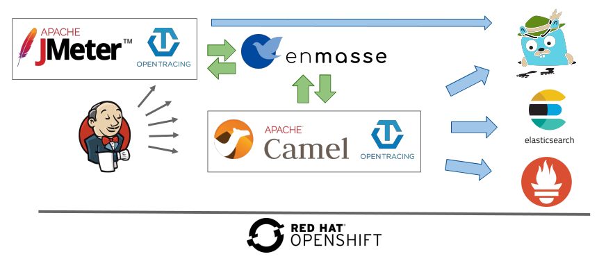 Leveraging Kubernetes and OpenShift for automated performance tests