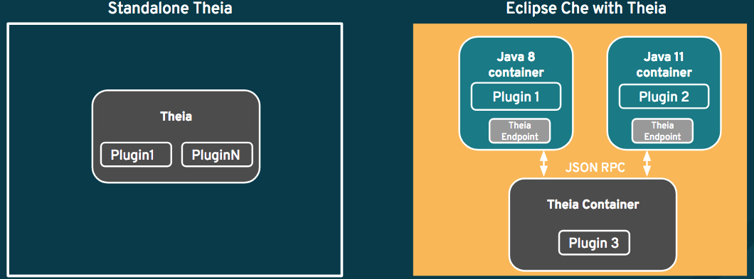 All plugins are executed as a separate process in the Theia container