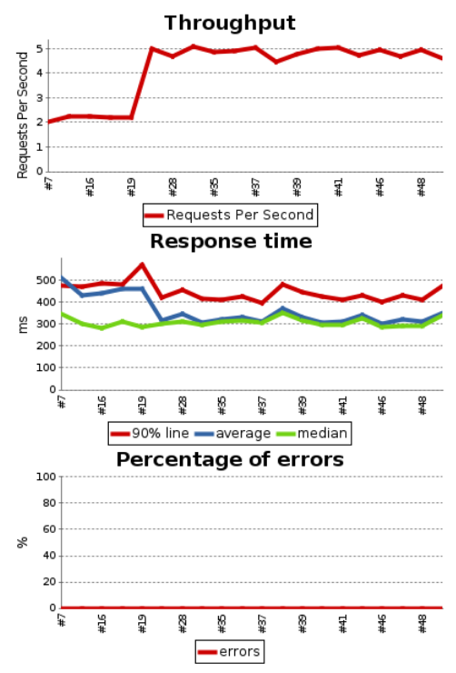 Graphs that show performance information