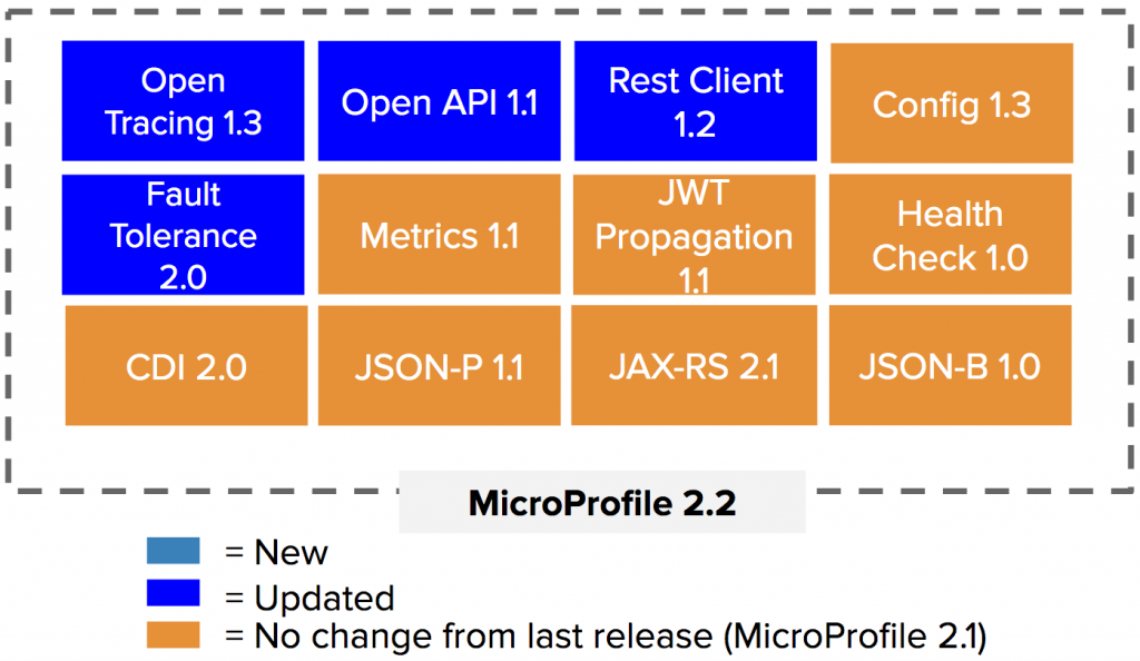 Twelve sub-projects/APIs under the MicroProfile umbrella