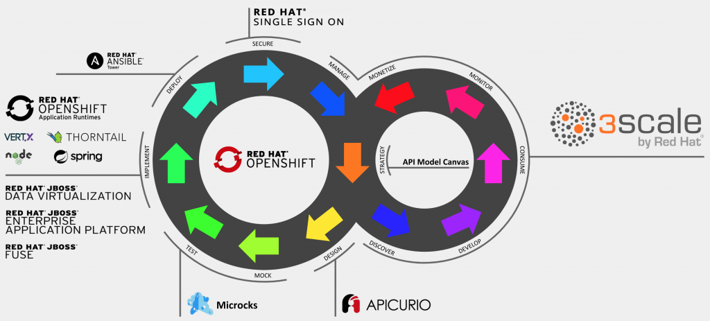 Tools for full API lifecycle management