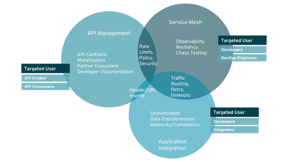 API management, service mesh, and integration overlap