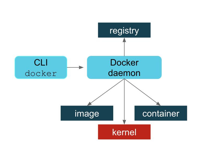 How does Docker Work -- Docker architecture overview