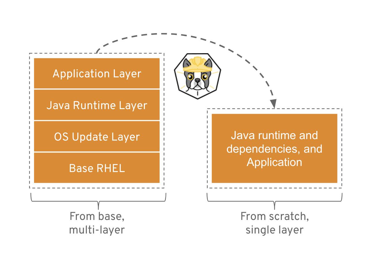 Podman and Buildah for Docker users - Red Hat Developer