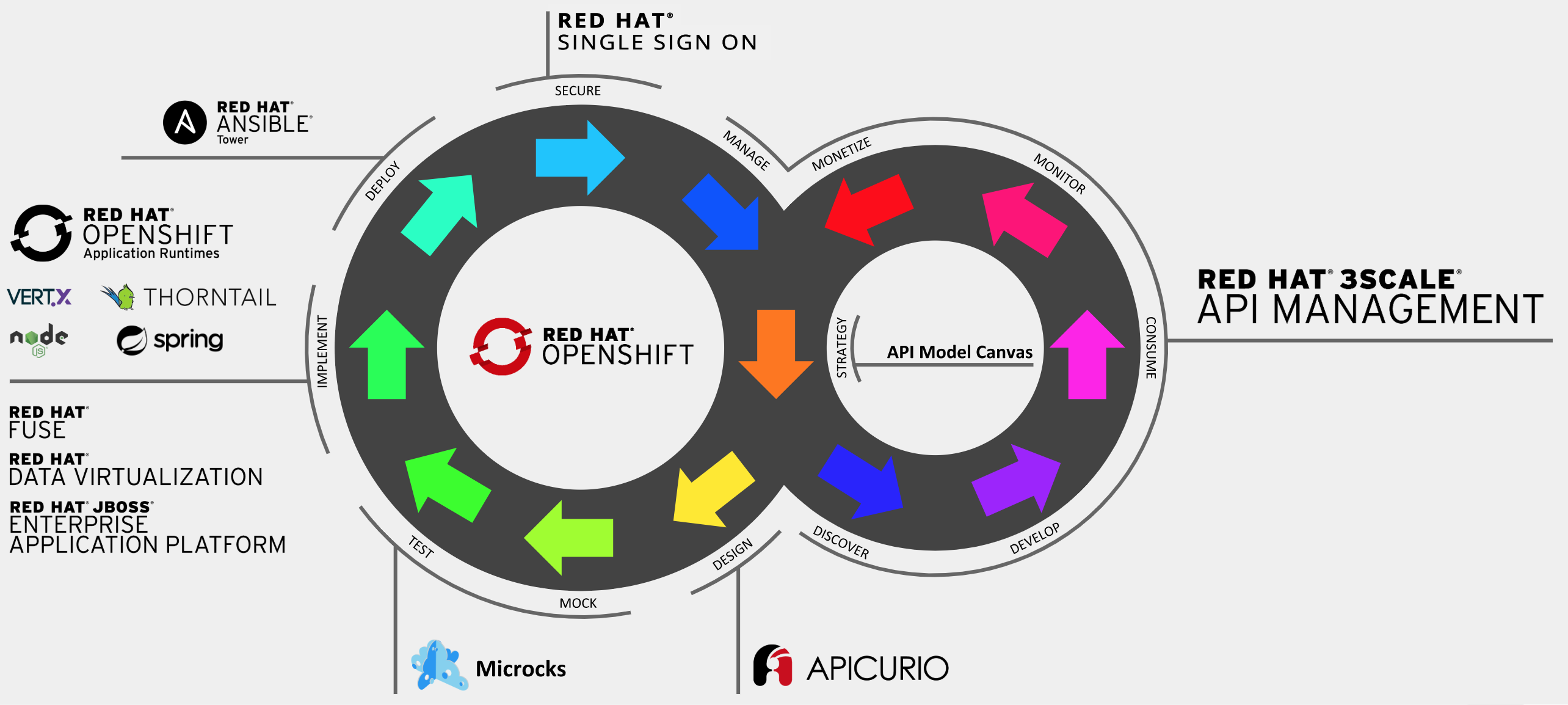Full API lifecycle management: A primer