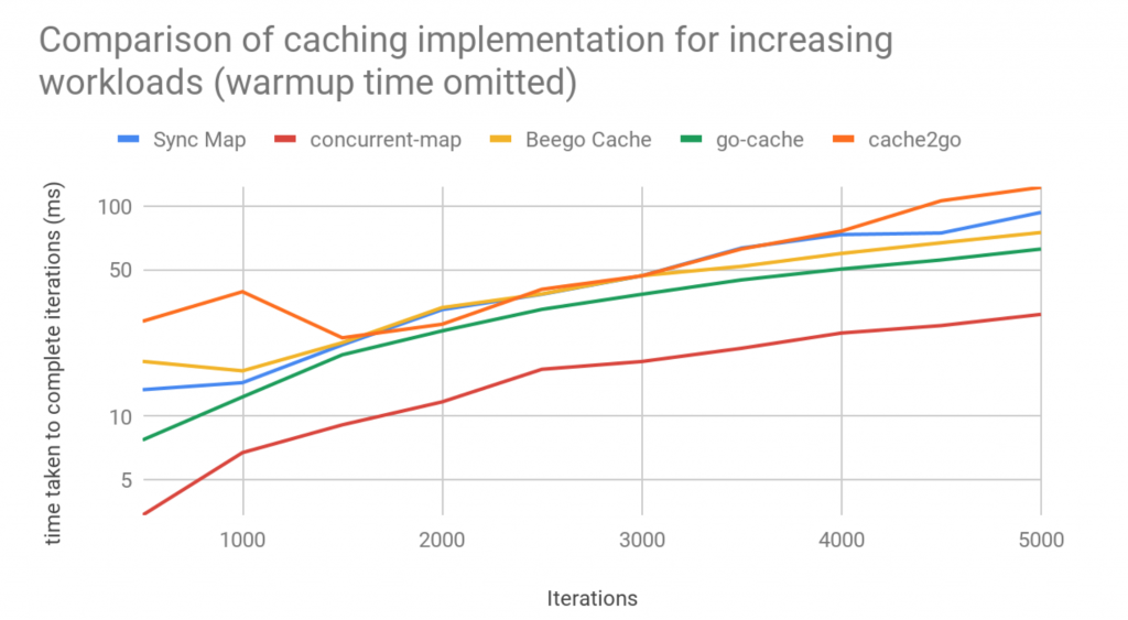 Cache implementation without warm up