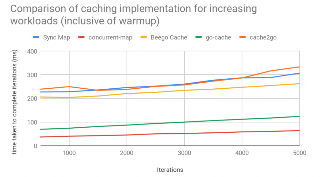 Cache implementation with warmup