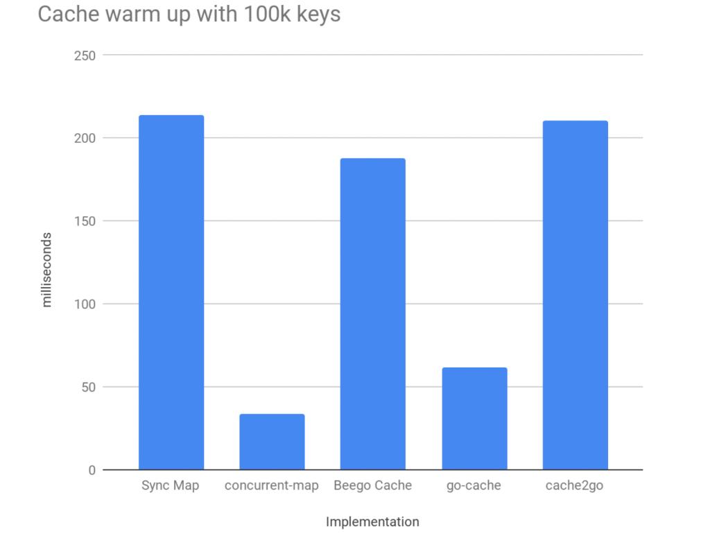 Cache warm up 100k