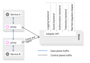 Manage your APIs deployed with Istio service mesh - Red Hat