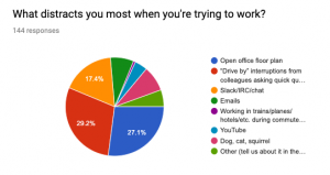Survey results from last week in a pie chart