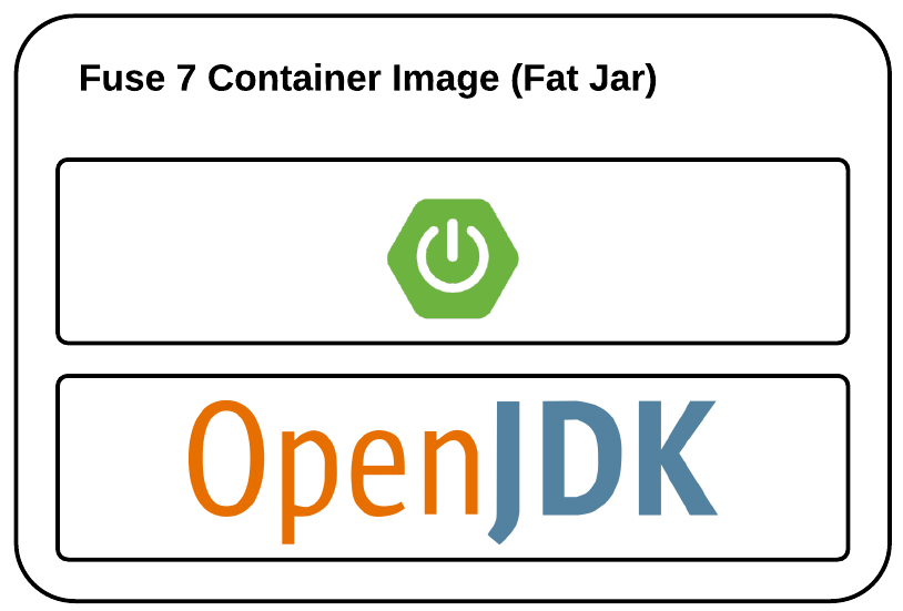 Fuse 7 Container Image as Fat JAR