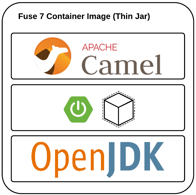 Fuse 7 Container Image as Thin JAR